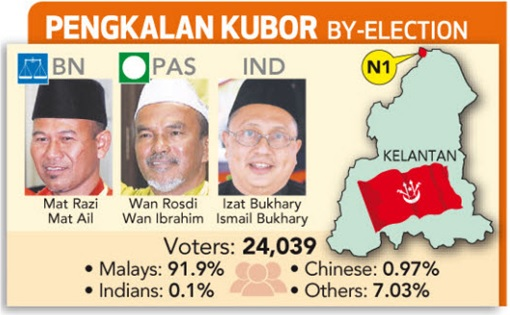 Pengkalan Kubor 2014 by-Election - Candidates