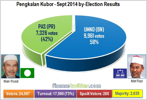 Pengkalan Kubor 2014 by-Election - Results Pie Chart