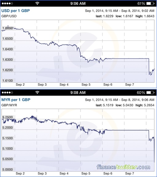 Scotland Independence - British Pound Crashing