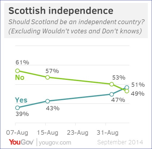 Scotland Independence Poll