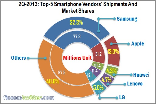Top Five Smartphone Vendors Shipment and Market Share - 2Q 2013