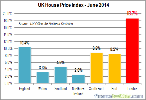 UK House Price Index - June 2014