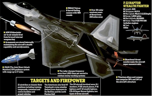 US Air Strike Syria - F22 Raptors - Specification Configuration