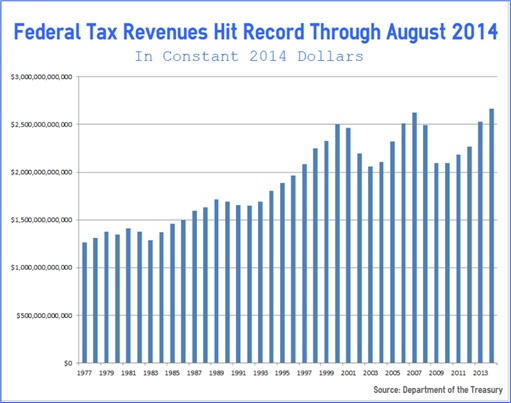 US Tax Revenues - Financial Year 2014 Through August - 1977 to 2014