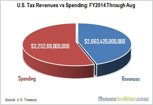 US Tax Revenues vs Spending - Financial Year 2014 Through August - Pie Chart