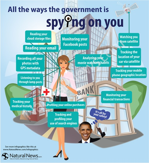 All the ways the government is spying on you - infographic