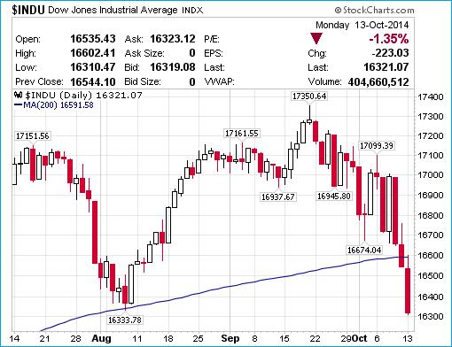 Dow Jones Chart - 14-Oct-2014 - Crash