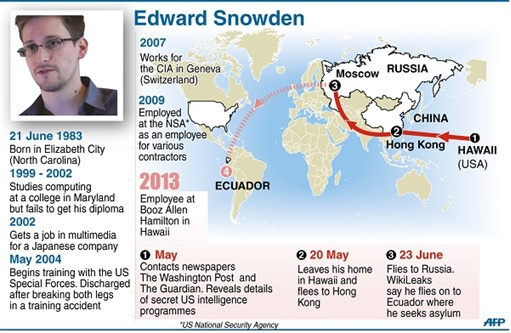 Edward Snowden Profile