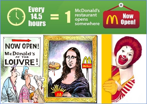 Facts About McDonald's - 1 Restaurant Opens Every 14.5 Hours