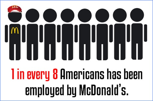 Facts About McDonald's - 1 in 8 Americans employed by McDonald's