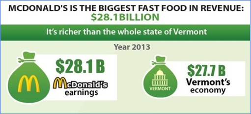 Facts About McDonald's - Biggest Fast Food in Revenue
