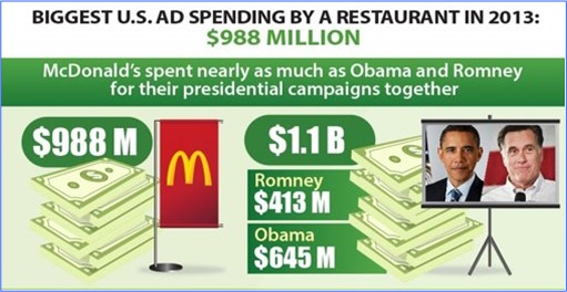 Facts About McDonald's - Biggest US Ad Spending by a Restaurant in 2013