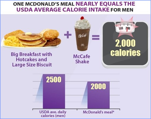 Facts About McDonald's - Calories Intake