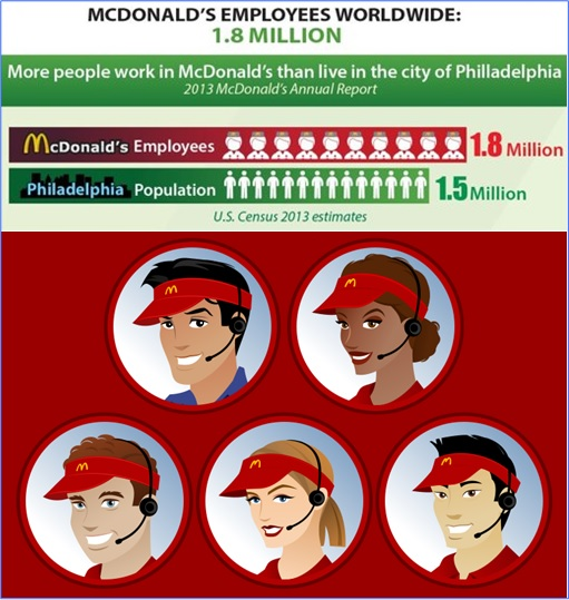 Facts About McDonald's - Employees Worldwide - 1.8 Million