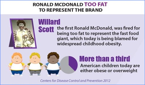 Facts About McDonald's - First Ronald McDonald's Fired For Being Too Fat