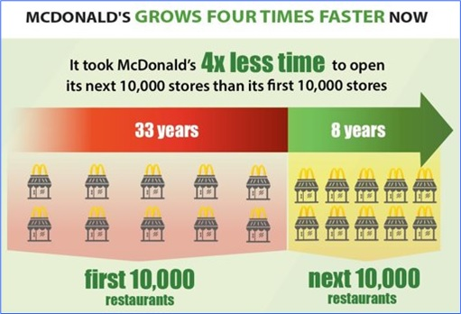 Facts About McDonald's - Grows 4 Times Faster Now