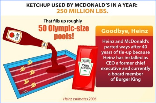 Facts About McDonald's - Ketchup Fills 50 Olympic-size Pools