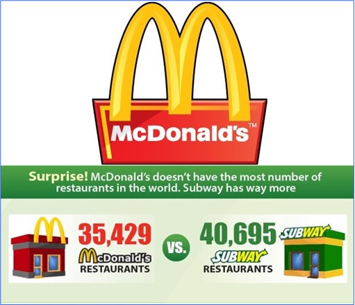 Facts About McDonald's - Lost to Subway - Most Number of Restaurants