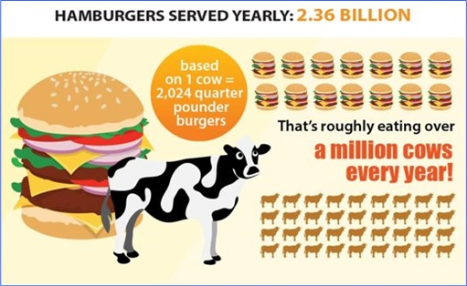 Facts About McDonald's - Over 1 Million Cows A Year