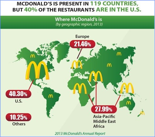 Facts About McDonald's - Present in 119 Countries but 40 Percent in US