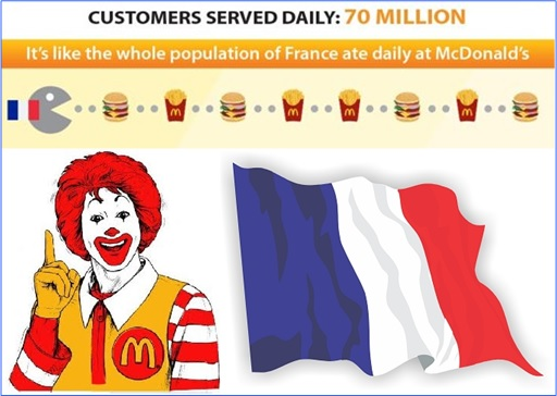 Facts About McDonald's - Serves 70 Million Customers Daily