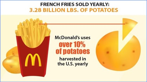 Facts About McDonald's - Sold 3.28 Billion Pounds of Potatoes