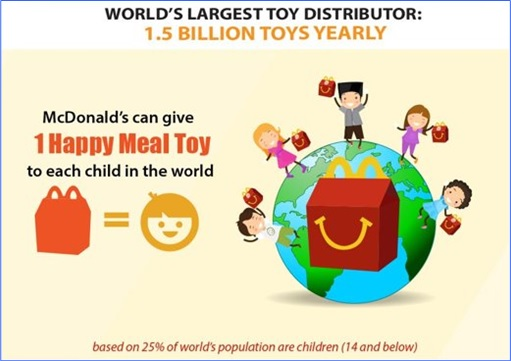 Facts About McDonald's - World's Largest Toy Distributor