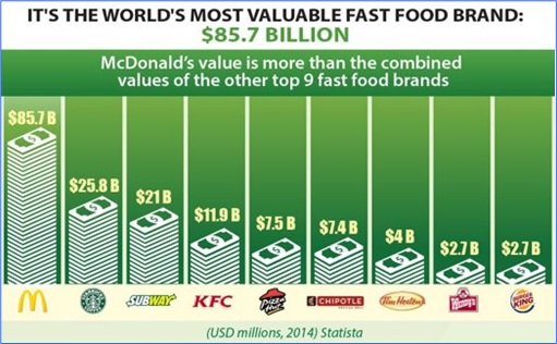 Facts About McDonald's - World's Most Valuable Fast Food Brand