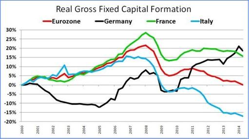 Read Gross Fixed Capital - Germany vs Eurozone, France, Italy