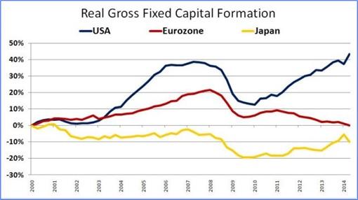 Read Gross Fixed Capital - Japan vs Eurozone, USA