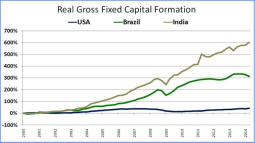 Read Gross Fixed Capital - USA, Brazil and India