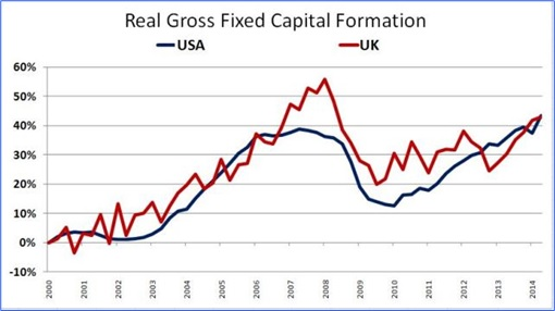 Read Gross Fixed Capital - USA and UK