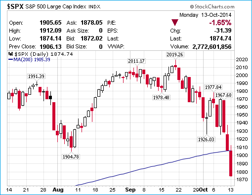 SP500 Chart - 14-Oct-2014 - Crash