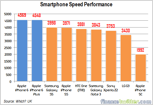 Smartphone Speed Performance - Bar Chart