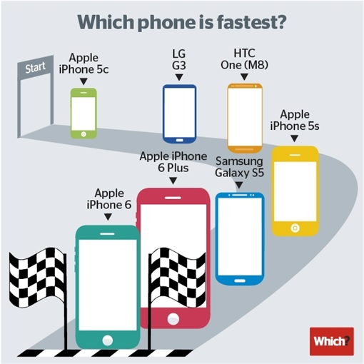 Which Phone is Fastest - iPhone 6