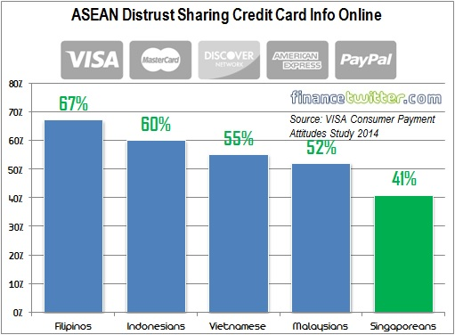 ASEAN Countries Distrust Sharing Credit Card Info Online