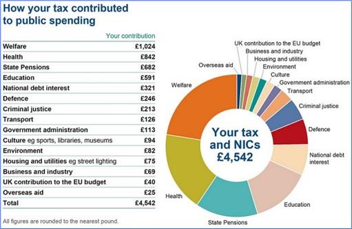 Britain New Tax Scheme - How Tax Is Spent