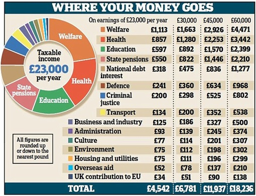 Britain New Tax Scheme - Where Your Money Goes Table