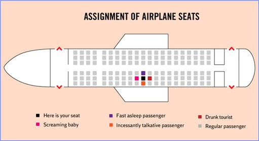 Hilarious But True Graph - Assignment of Airplane Seats