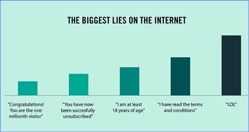 Hilarious But True Graph -Biggest Lies on Internet