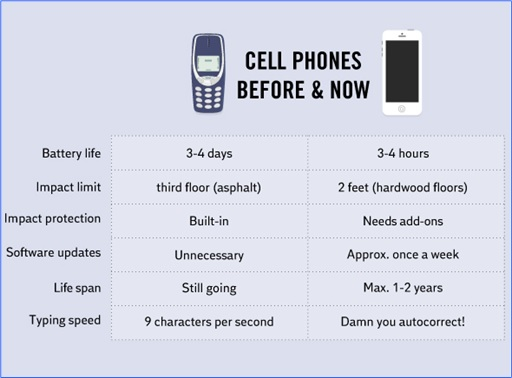 Hilarious But True Graph - Cellphones Before and Now