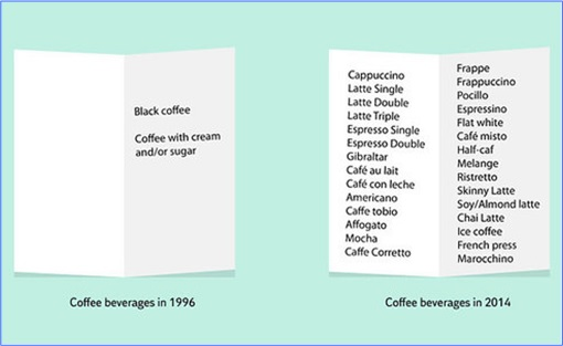Hilarious But True Graph - Coffee in 1994 and 2014