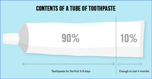Hilarious But True Graph - Contents of Toothpaste