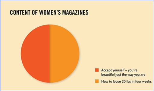 Hilarious But True Graph - Contents of Women's Magazine