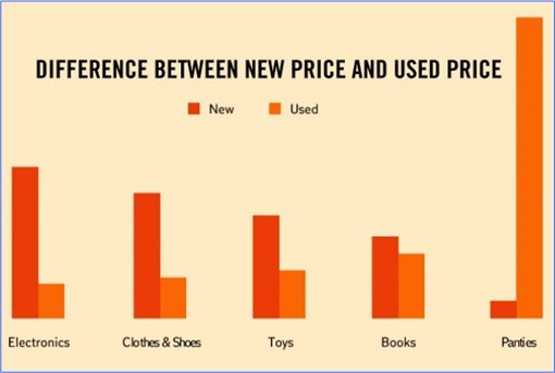 Hilarious But True Graph - Difference Between New and Used Price