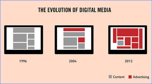 Hilarious But True Graph - Evolution of Digital Media