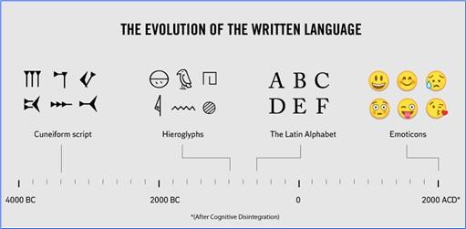 Hilarious But True Graph - Evolution of Written Language