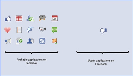 Hilarious But True Graph - Facebook Available and Useful Apps