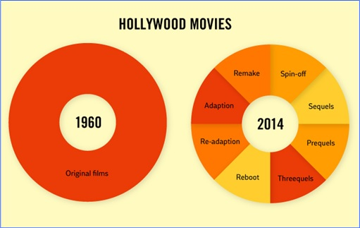 Hilarious But True Graph - Hollywood Movies