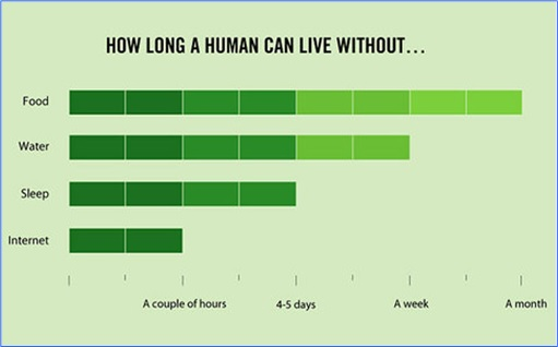 Hilarious But True Graph - How Long A Human Can Live Without